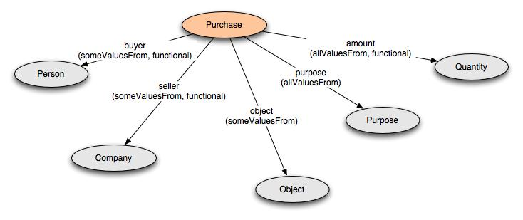 defining n ary relations on the semantic web  use with individualsclasses for the purchase example