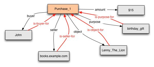 Purchase example with inverse properties