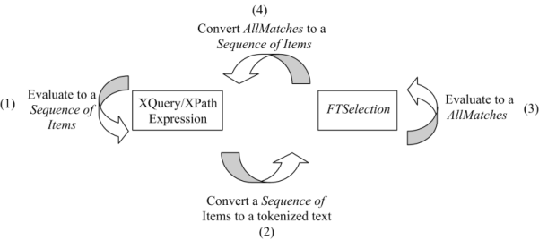 XQuery 1 0 and XPath 2 0 Full-Text