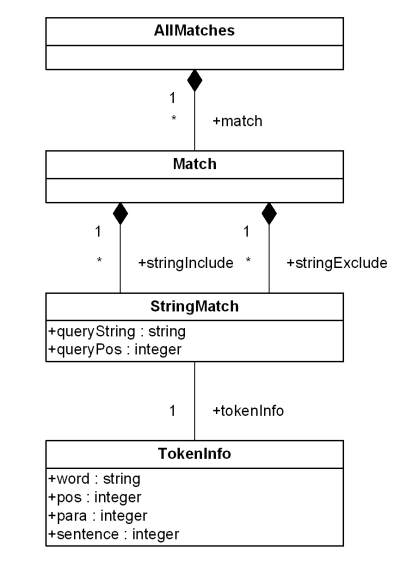 xquery   and xpath   full textallmatches class diagram