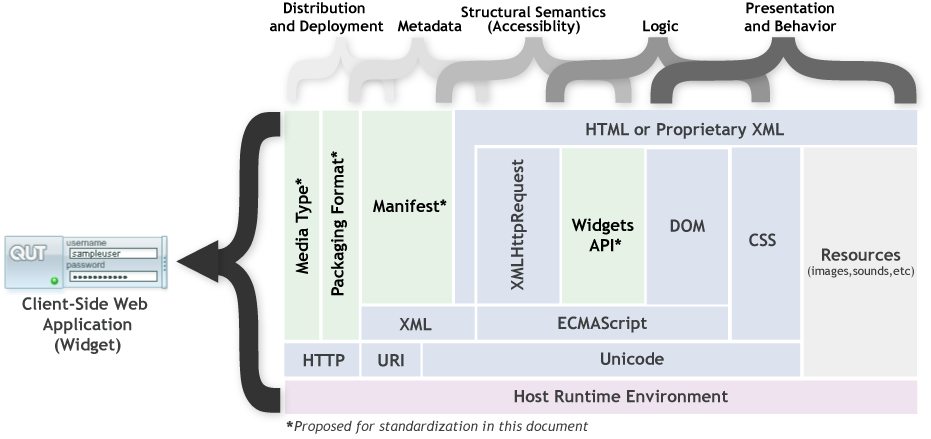 Client-Side Web Applications (Widgets) Requirements