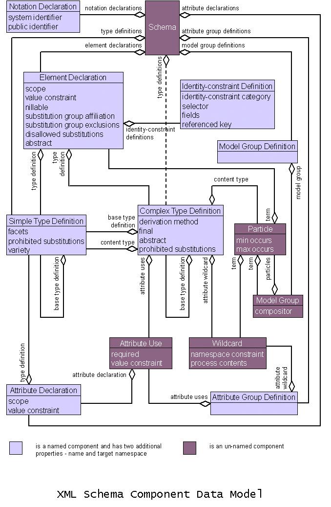 W3C XML Schema Definition Language (XSDL) 1 1 Part 1