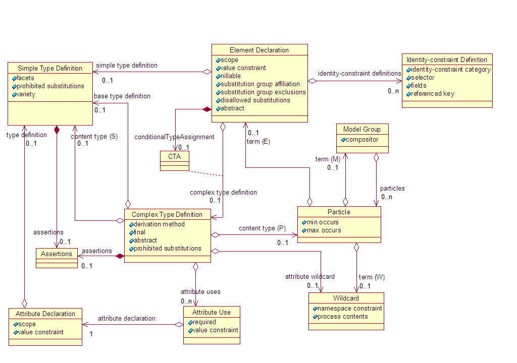 W3c xml schema definition language xsd 11 part 1 structures ccuart Gallery
