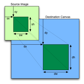 4 8 11 The canvas element — HTML 5
