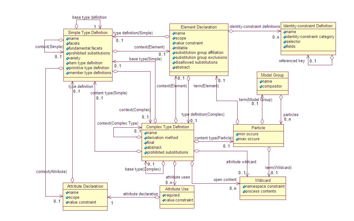W3c xml schema definition language xsd 11 part 1 structures ccuart Image collections
