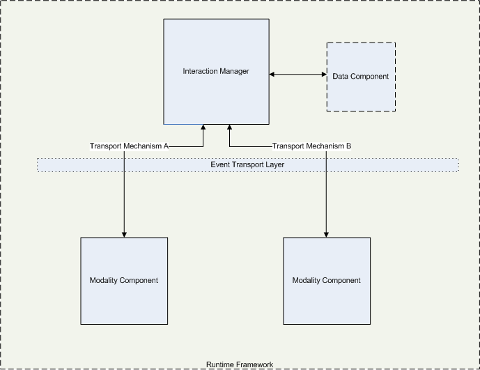 Multimodal Architecture And Interfaces