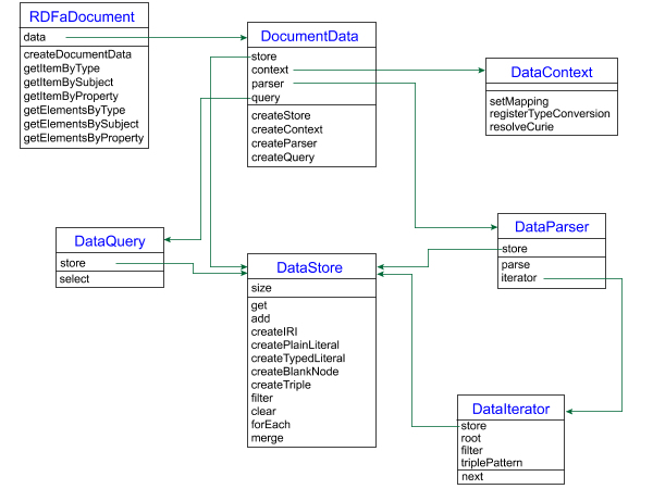 Rdfa api a class diagram of all of the basic linked data classes attributes methods and ccuart Image collections