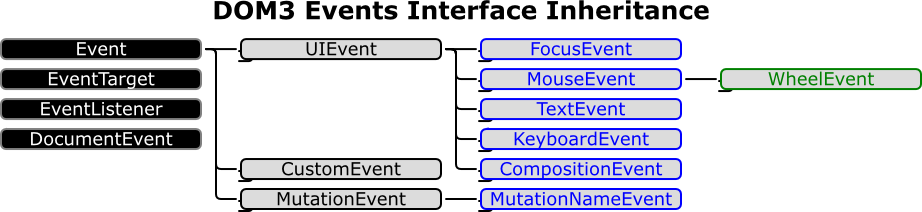 event-inheritance