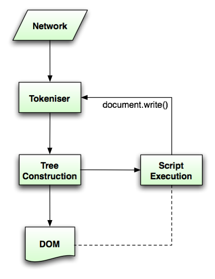8 2 Parsing HTML documents — HTML5