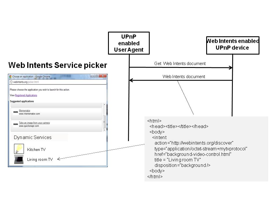 Web Intents Addendum - Local Services