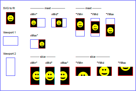 Scalable Vector Graphics (SVG) 2