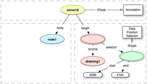 Web Annotation Data Model