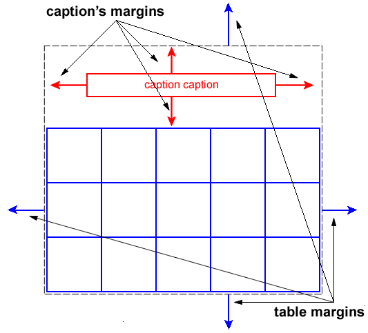 Css table module level 3 for Table th margin
