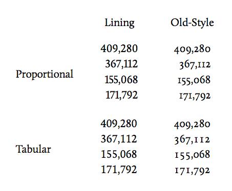 modern stílusú, régi stílusú, proporcionális és tabuláris stílusban írt számok, ahogy a hírben indexképként megjelennek