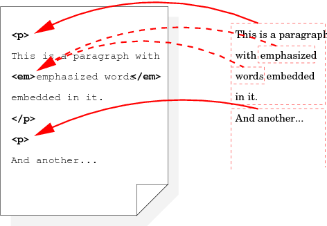 CSS Basic Box Model Level 3