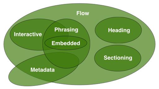 HTML 5 3