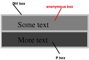 上記の例で3つのボックスを示す図