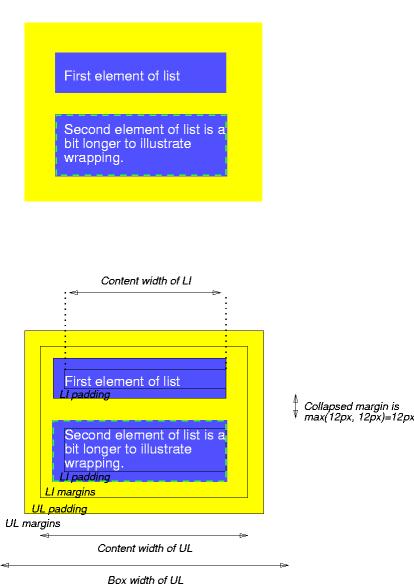 親と子のマージン、ボーダー、パディングとの関係を示す画像。