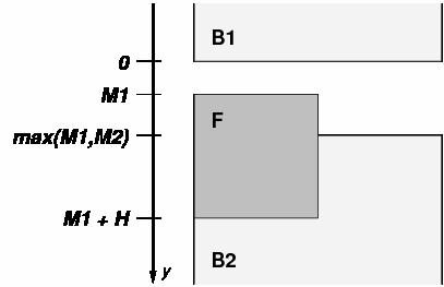 浮動体FはM2の上にあるマージンを拡大する。