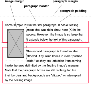 浮動画像が2つの段落のボーダーと重なる状態:ボーダーは画像に覆い隠されている