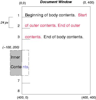 祖先要素が通常に流し込まれる場合の絶対配置ボックスの効果