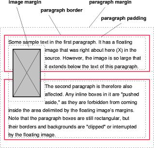 Visual formatting model - Css div float ...
