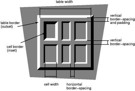 Oddělovače buňek tabulky