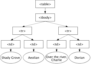 What Is The Document Object Model