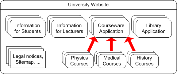 Website accessibility conformance evaluation methodology wcag em 10 diagram of a university website explained in the following paragraph ccuart Image collections