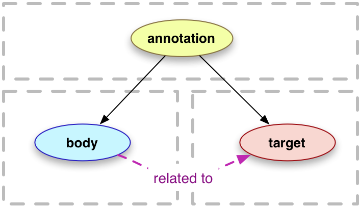 hypothesis annotate the web