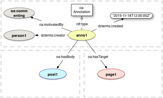 oa:Annotation with properties