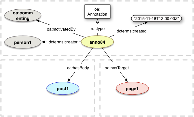 Web Annotation Vocabulary
