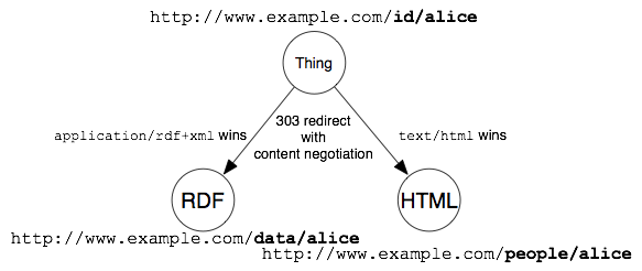 Cool URIs for the Semantic Web