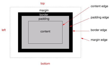 Diagram Of A Typical Box, Showing The Content, Padding, Border And Margin  Areas