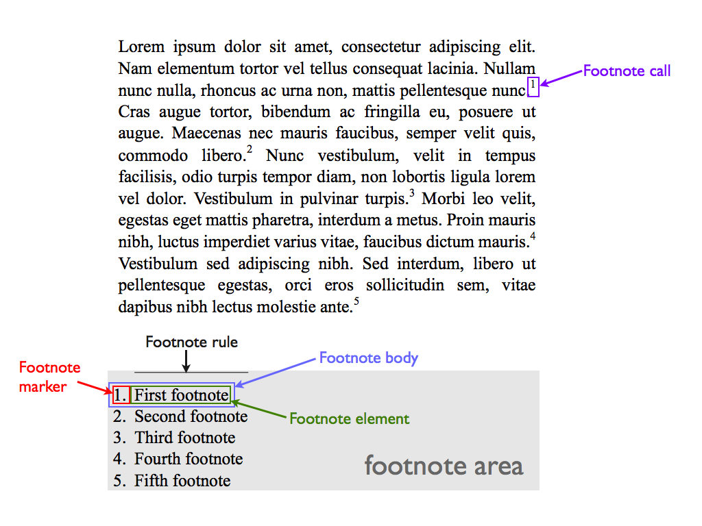 css generated content for paged media module page footnotes