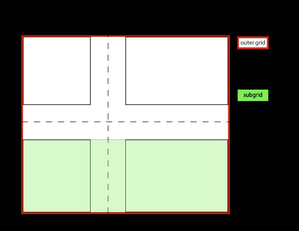 CSS Grid Layout Module Level 2