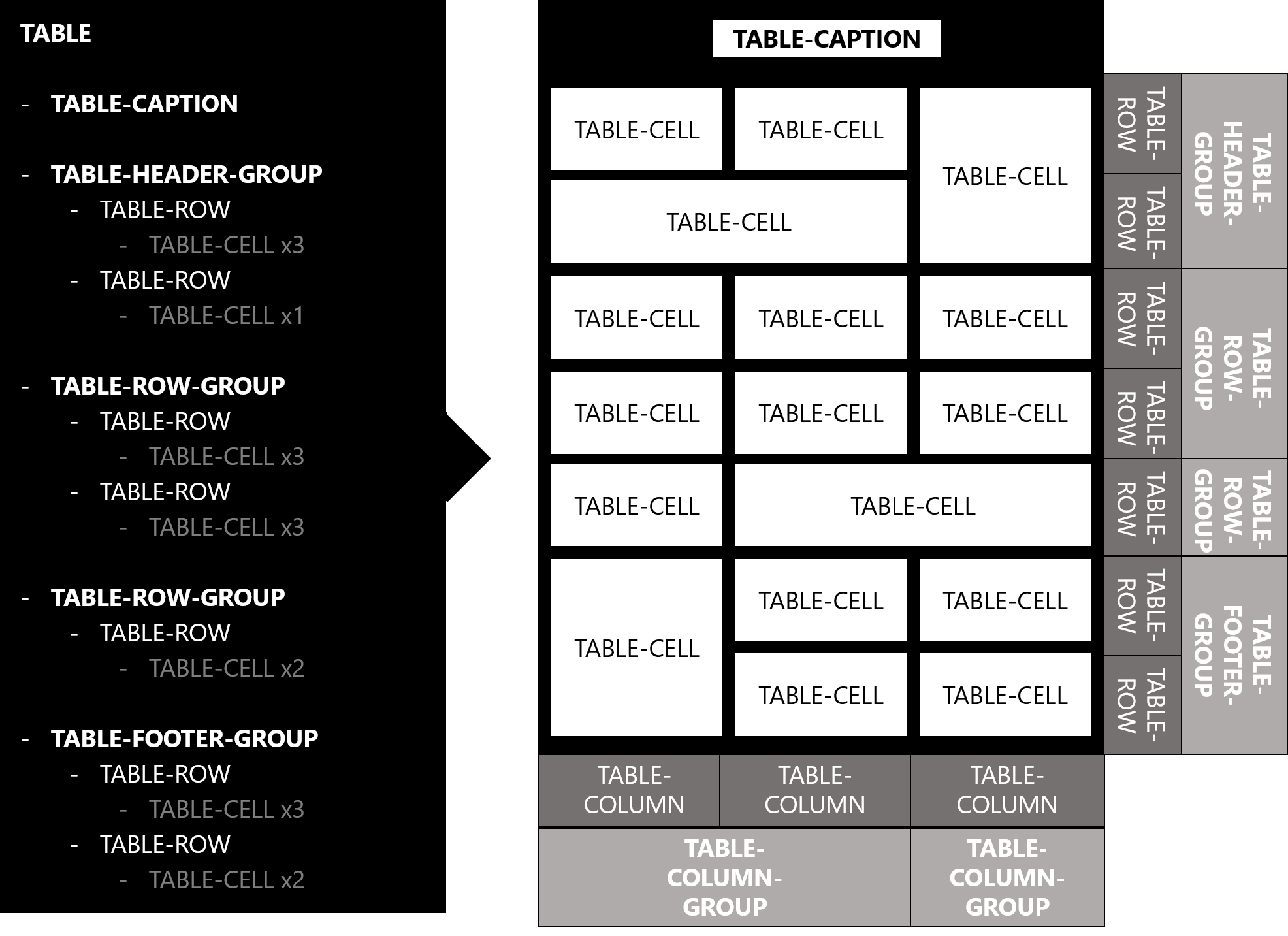 Two representations of the structure of a table (tree vs layout)  sc 1 th 191 & CSS Table Module Level 3