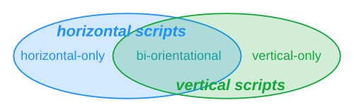 CSS Writing Modes Level 3