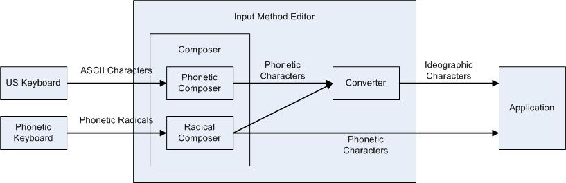 Input Method Editor API