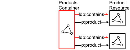 Using domain vocabularly with a Direct container