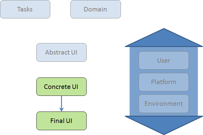 Introduction To Model Based User Interfaces