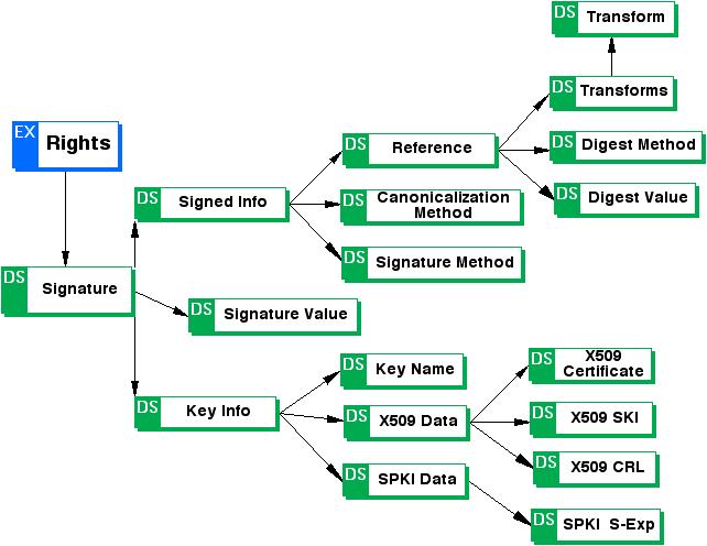 Open Digital Rights Language (ODRL) Version 1 1