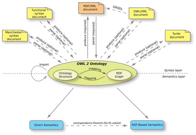OWL 2 Web Ontology Language Document Overview (Second Edition)