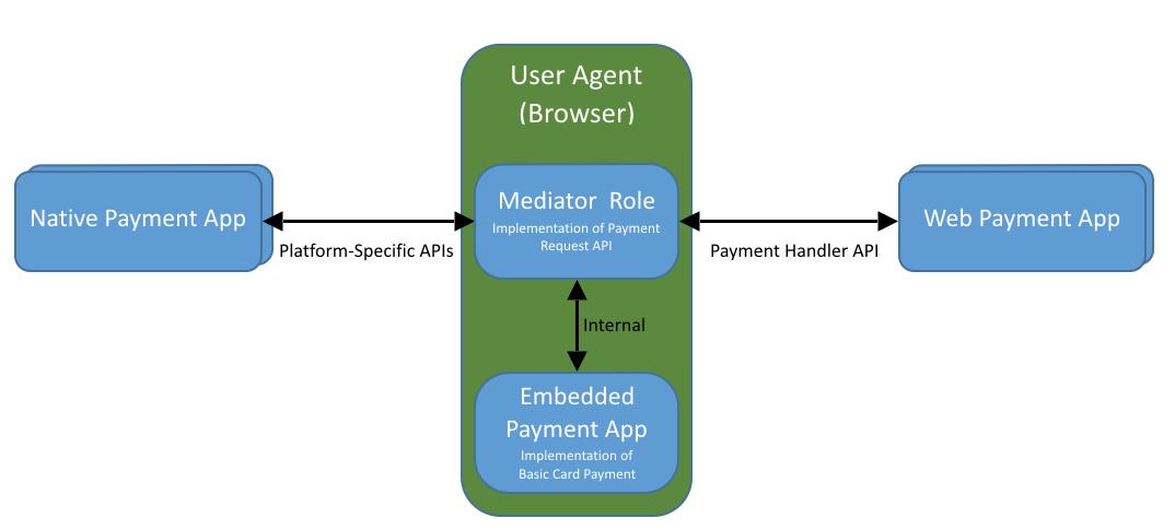 Payment Handler API