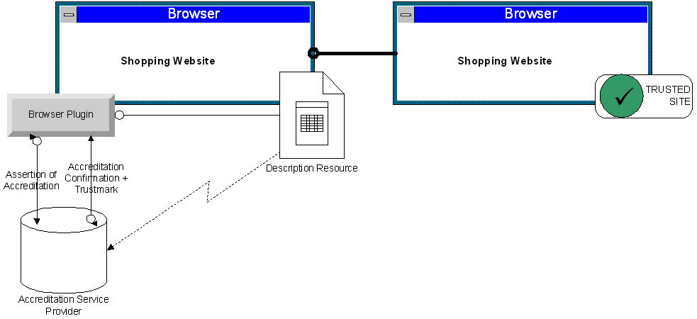 Powder Use Cases And Requirements