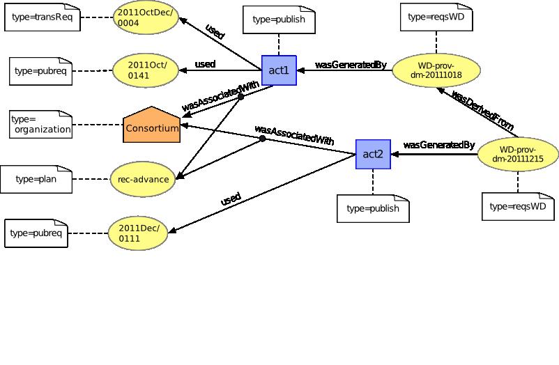 PROV-DM: The PROV Data Model