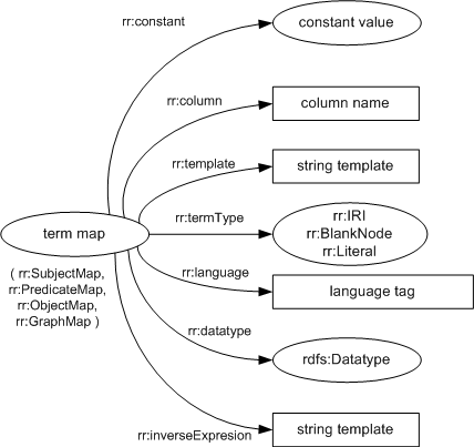 R2rml Rdb To Rdf Mapping Language