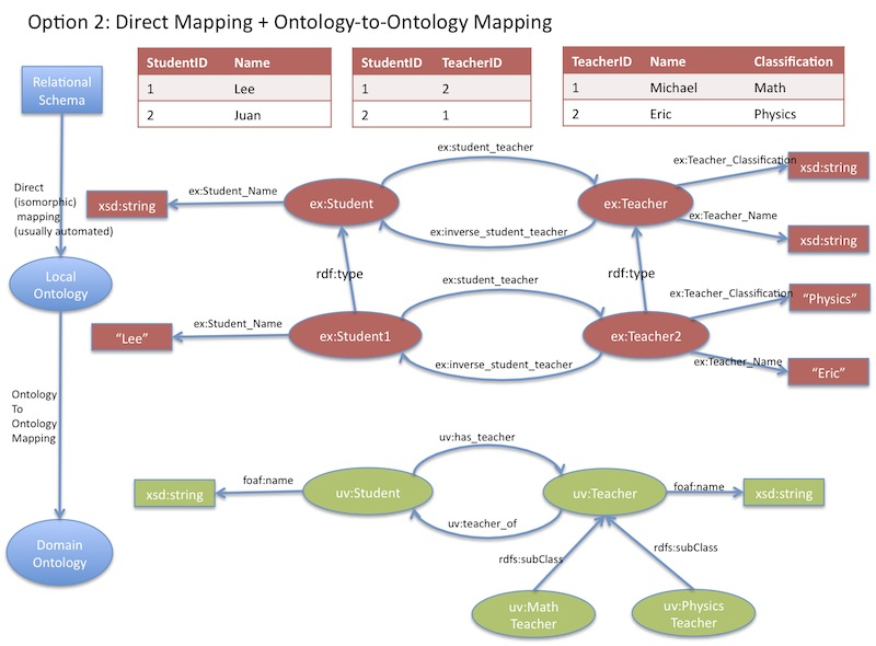 Use Cases And Requirements For Mapping Relational Databases To RDF - Data mapping definition