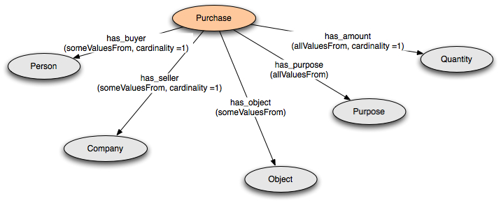 Defining n ary relations on the semantic web classes for the purchase example ccuart Gallery