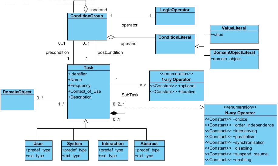 Mbui Task Models